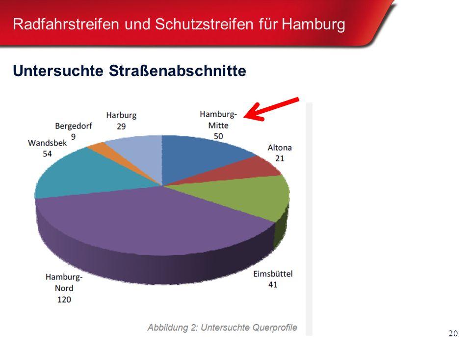 20 Radfahrstreifen und Schutzstreifen für Hamburg Untersuchte Straßenabschnitte