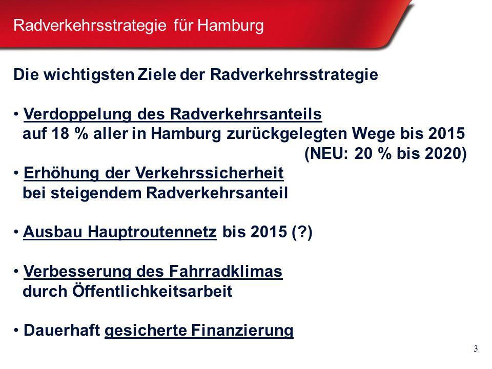 3 Die wichtigsten Ziele der Radverkehrsstrategie Verdoppelung des Radverkehrsanteils auf 18 % aller in Hamburg zurückgelegten Wege bis 2015 (NEU: 20 % bis 2020) Erhöhung der Verkehrssicherheit bei steigendem Radverkehrsanteil Ausbau Hauptroutennetz bis 2015 (?) Verbesserung des Fahrradklimas durch Öffentlichkeitsarbeit Dauerhaft gesicherte Finanzierung Radverkehrsstrategie für Hamburg