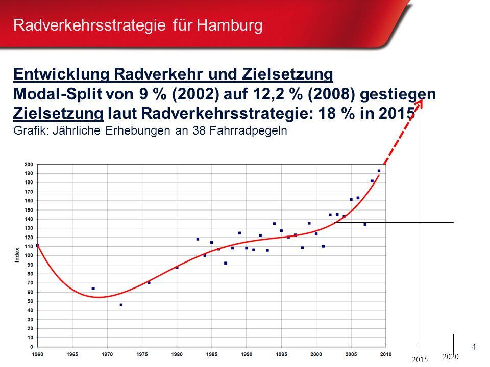 4 Entwicklung Radverkehr und Zielsetzung Modal-Split von 9 % (2002) auf 12,2 % (2008) gestiegen Zielsetzung laut Radverkehrsstrategie: 18 % in 2015 Grafik: Jährliche Erhebungen an 38 Fahrradpegeln 2015 2020