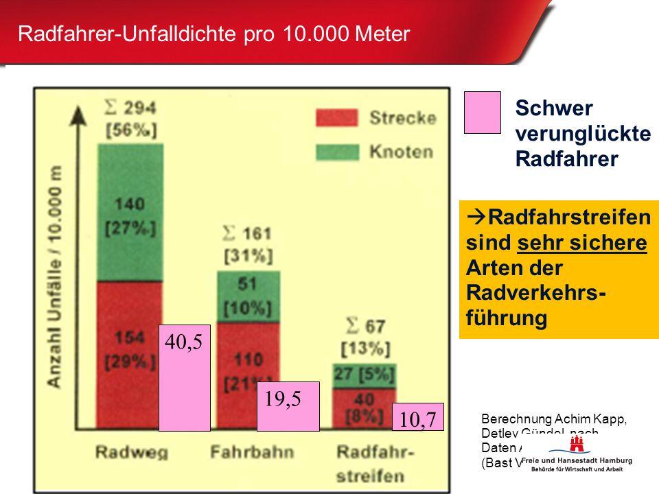 7 Radfahrer-Unfalldichte pro 10.000 Meter Berechnung Achim Kapp, Detlev Gündel nach Daten Angenendt 1993 (Bast V 9)  Radfahrstreifen sind sehr sichere Arten der Radverkehrs- führung 10,7 19,5 40,5 Schwer verunglückte Radfahrer