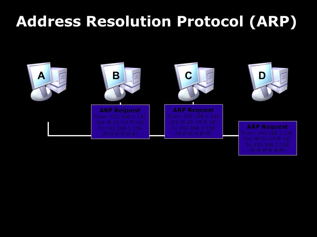 Address Resolution Protocol (ARP) Beispiel Ethernet - Rechner A will mit D kommunizieren (kennt IP von D) - A sendet prüft ARP-Cache, sendet ggfs.
