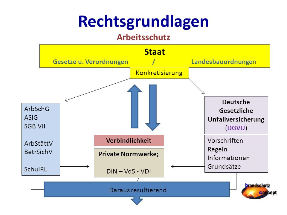 Betrieblicher Brandschutz Brandschutzordnung Teil C