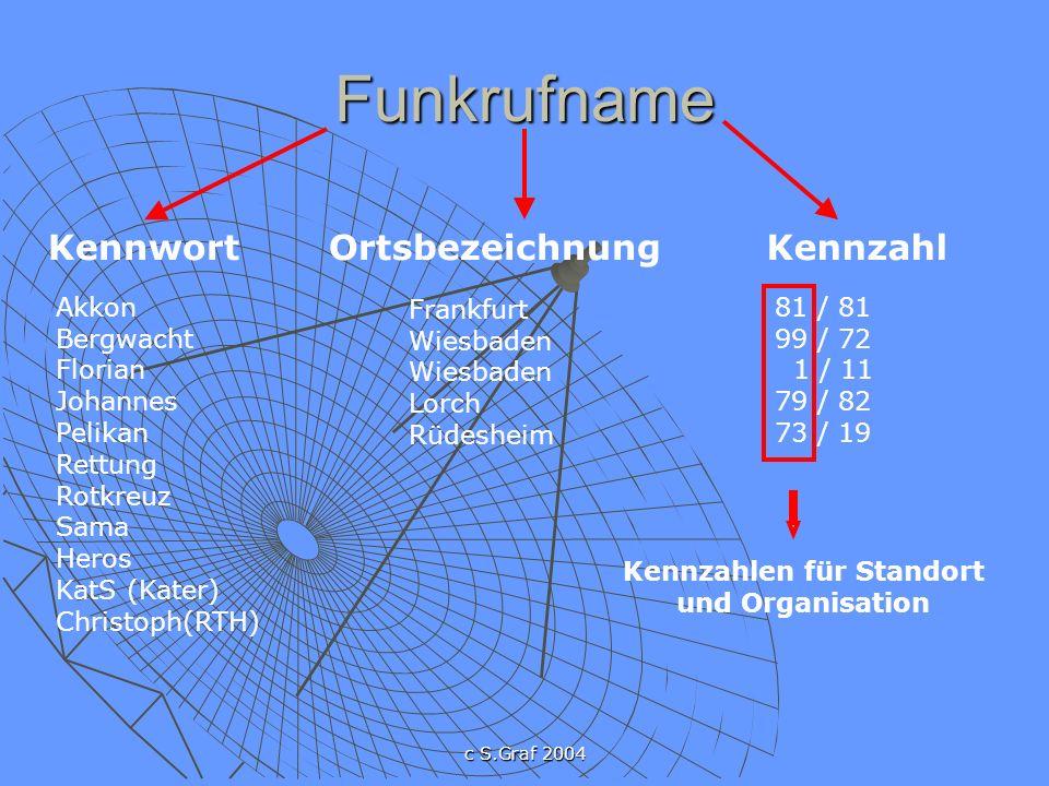 c S.Graf 2004 81 99 1 79 73 Funkrufnamenkatalog Hessen ( Auszüge ) Kennzahlen für Standort und Organisation 1- 69Feuerwehr 70-72Private Rett.Org.