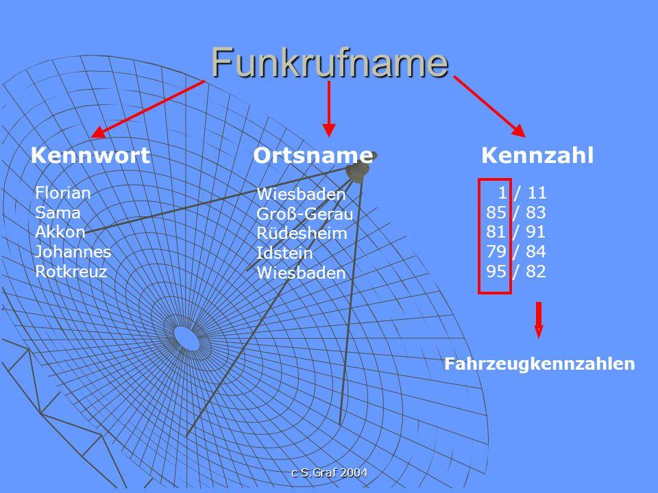 c S.Graf 2004 Funkrufname KennwortOrtsnameKennzahl Florian Sama Akkon Johannes Rotkreuz Wiesbaden Groß-Gerau Rüdesheim Idstein Wiesbaden 1 / 11 85 / 83 81 / 91 79 / 84 95 / 82 Fahrzeugkennzahlen
