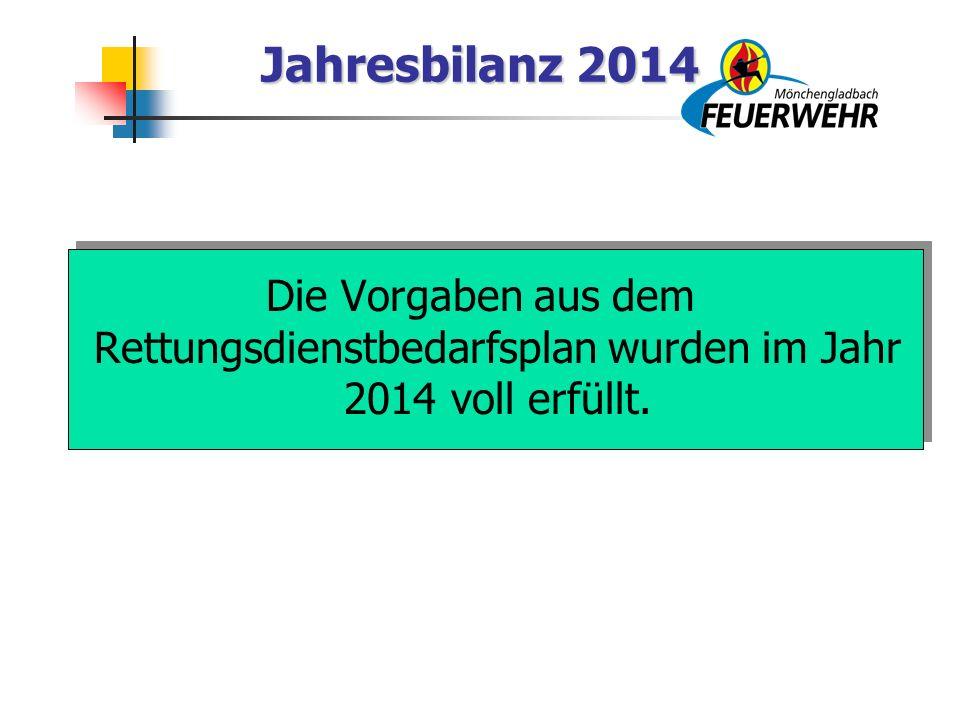 Jahresbilanz 2014 Die Vorgaben aus dem Rettungsdienstbedarfsplan wurden im Jahr 2014 voll erfüllt.