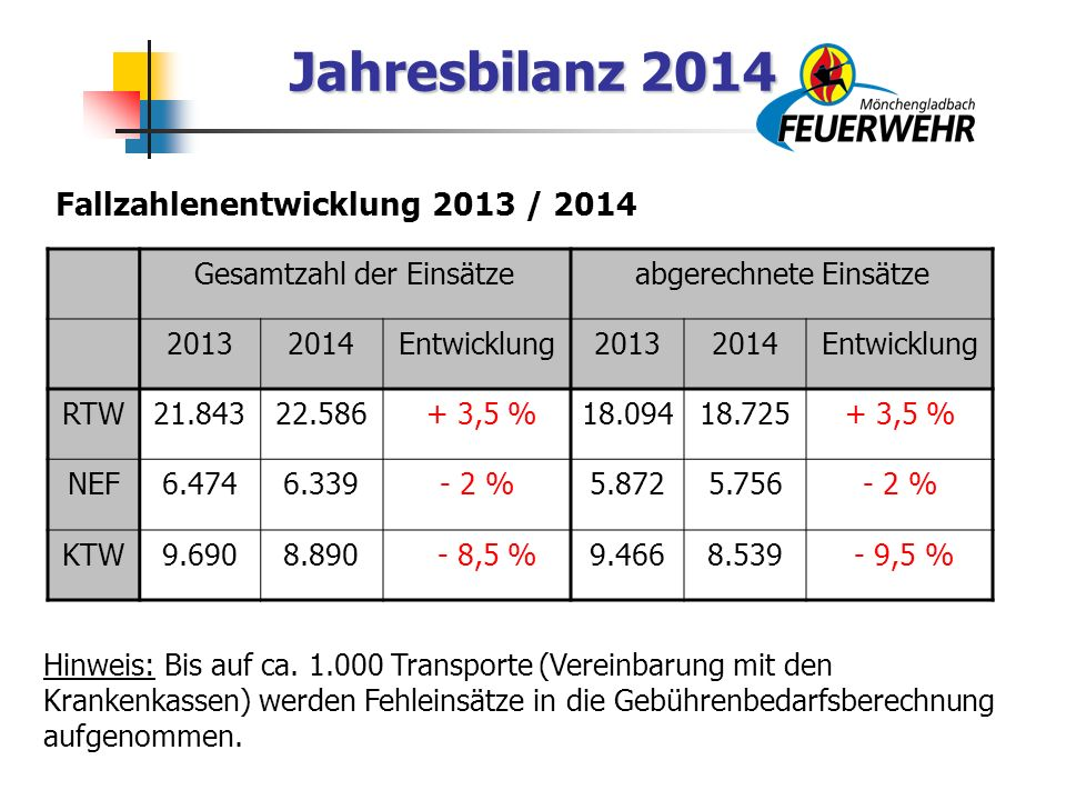 Jahresbilanz 2014 Gesamtzahl der Einsätzeabgerechnete Einsätze 20132014Entwicklung20132014Entwicklung RTW21.84322.586 + 3,5 %18.09418.725+ 3,5 % NEF6.4746.339- 2 %5.8725.756- 2 % KTW9.6908.890 - 8,5 %9.4668.539 - 9,5 % Fallzahlenentwicklung 2013 / 2014 Hinweis: Bis auf ca.