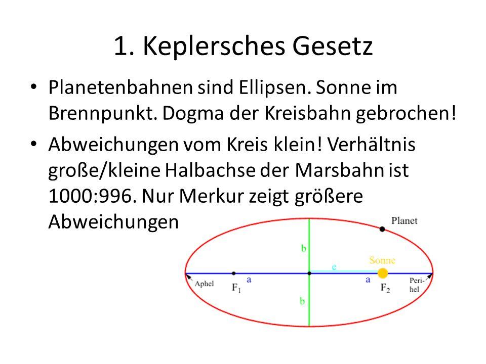 1. Keplersches Gesetz Planetenbahnen sind Ellipsen. Sonne im Brennpunkt. Dogma der Kreisbahn gebrochen! Abweichungen vom Kreis klein! Verhältnis große
