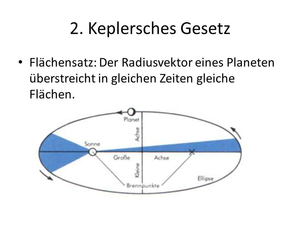 2. Keplersches Gesetz Flächensatz: Der Radiusvektor eines Planeten überstreicht in gleichen Zeiten gleiche Flächen.