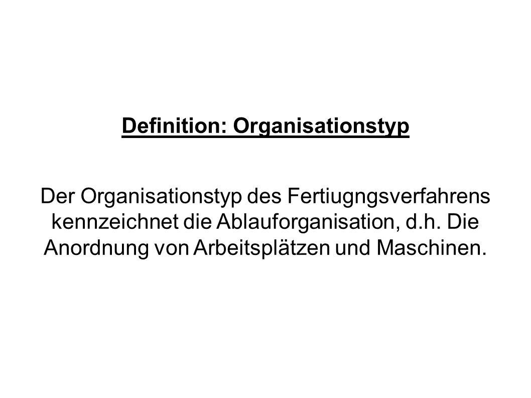 Je nach räumlicher beziehungsweise organisatorischer Anordnung der Maschinen können folgende Organisationstypen der Fertigung unterschieden werden: - Werkstattfertigung - Reihenfertigung (Straßenfertigung) - Gruppenfertigung (Inselfertigung) - Fließfertigung (Fließbandfertigung) - Baustellenfertigung