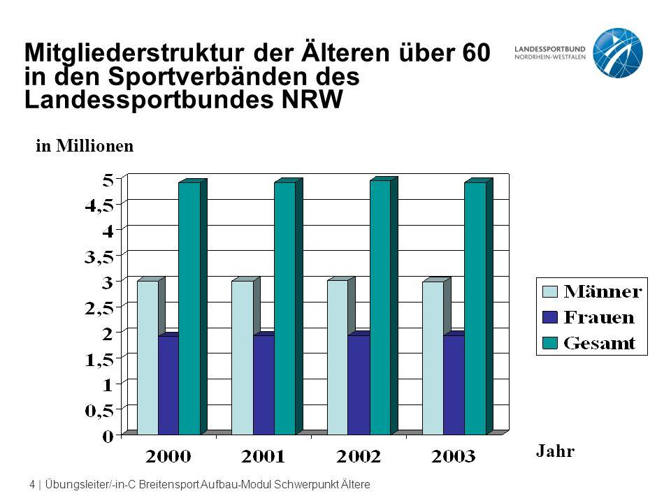 4 | Übungsleiter/-in-C Breitensport Aufbau-Modul Schwerpunkt Ältere Jahr in Millionen Mitgliederstruktur der Älteren über 60 in den Sportverbänden des Landessportbundes NRW