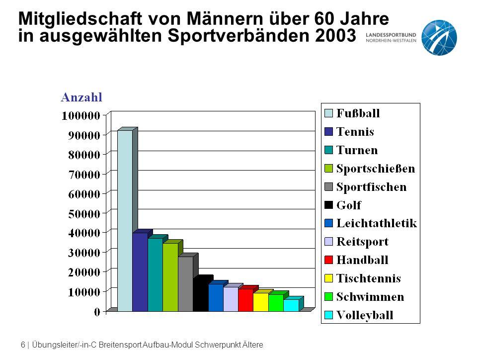 6 | Übungsleiter/-in-C Breitensport Aufbau-Modul Schwerpunkt Ältere Mitgliedschaft von Männern über 60 Jahre in ausgewählten Sportverbänden 2003 Anzahl