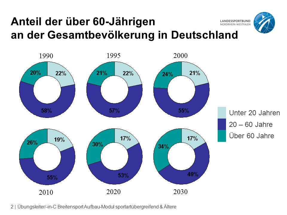 2 | Übungsleiter/-in-C Breitensport Aufbau-Modul sportartübergreifend & Ältere Anteil der über 60-Jährigen an der Gesamtbevölkerung in Deutschland Unter 20 Jahren 20 – 60 Jahre Über 60 Jahre 199019952000 201020202030
