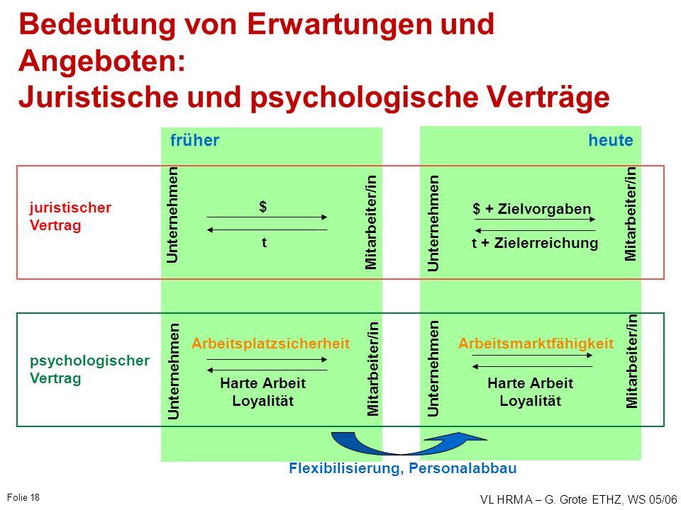 VL HRM A – G. Grote ETHZ, WS 05/06 Folie 18 früher Unternehmen $ t Mitarbeiter/in Bedeutung von Erwartungen und Angeboten: Juristische und psychologis