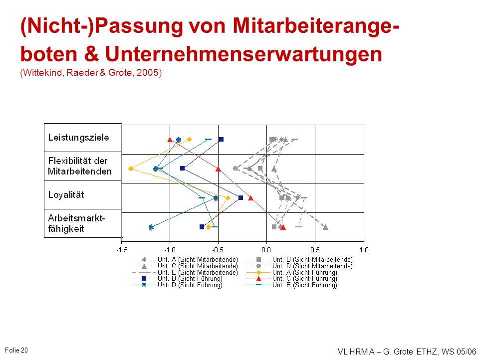 VL HRM A – G. Grote ETHZ, WS 05/06 Folie 20 (Nicht-)Passung von Mitarbeiterange- boten & Unternehmenserwartungen (Wittekind, Raeder & Grote, 2005)