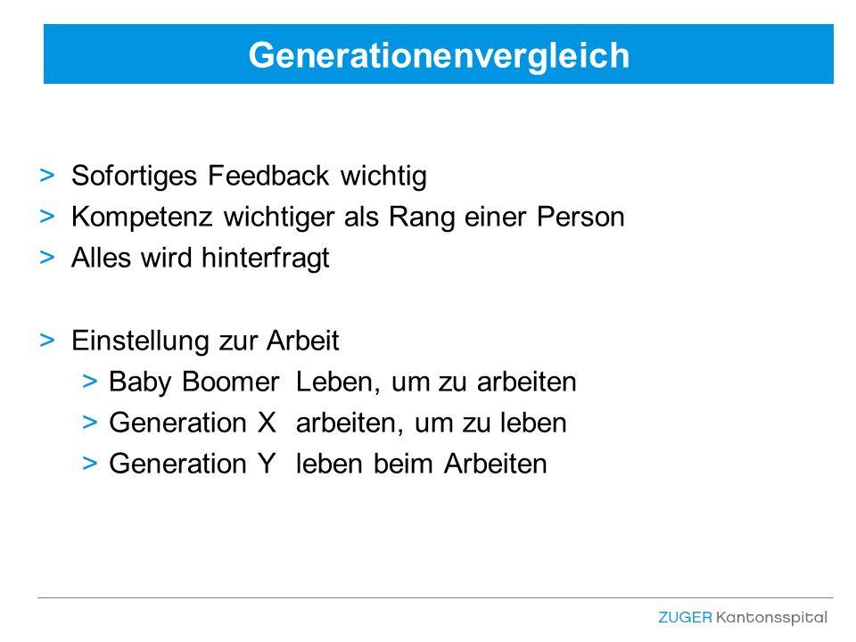 Generationenvergleich >Sofortiges Feedback wichtig >Kompetenz wichtiger als Rang einer Person >Alles wird hinterfragt >Einstellung zur Arbeit >Baby BoomerLeben, um zu arbeiten >Generation Xarbeiten, um zu leben >Generation Yleben beim Arbeiten