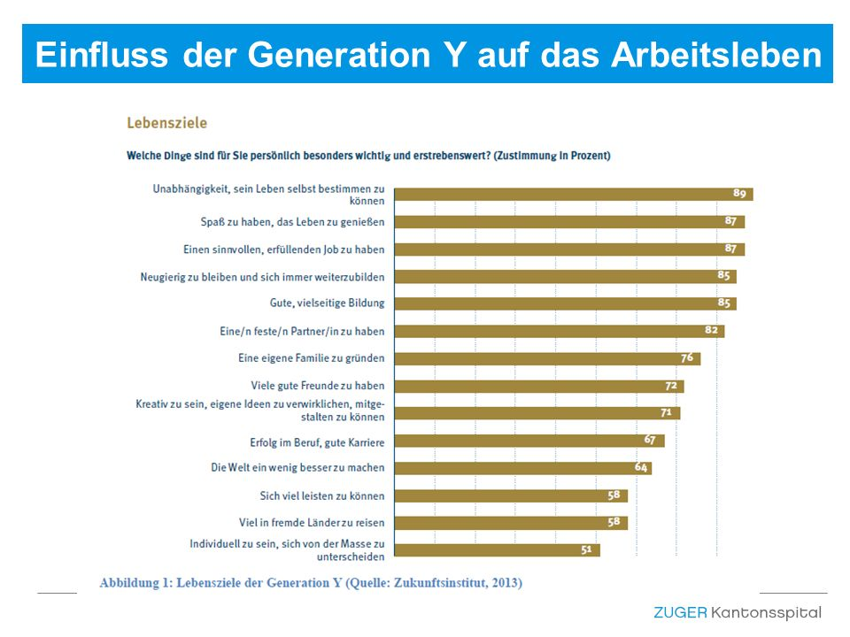 Einfluss der Generation Y auf das Arbeitsleben