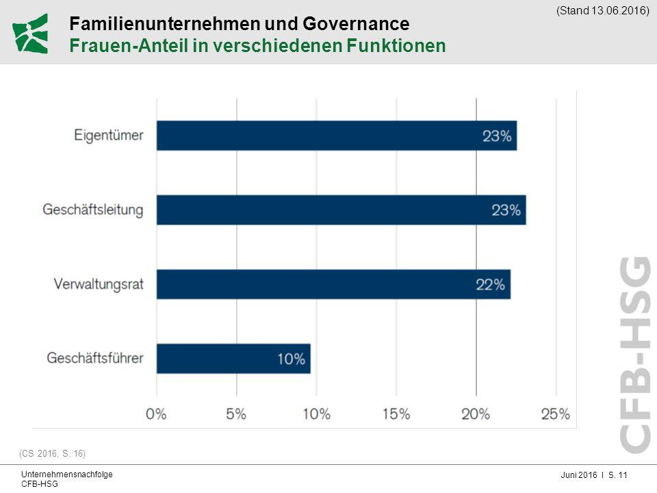 Juni 2016 I S. 11 Unternehmensnachfolge CFB-HSG Familienunternehmen und Governance Frauen-Anteil in verschiedenen Funktionen (CS 2016, S. 16) (Stand 1