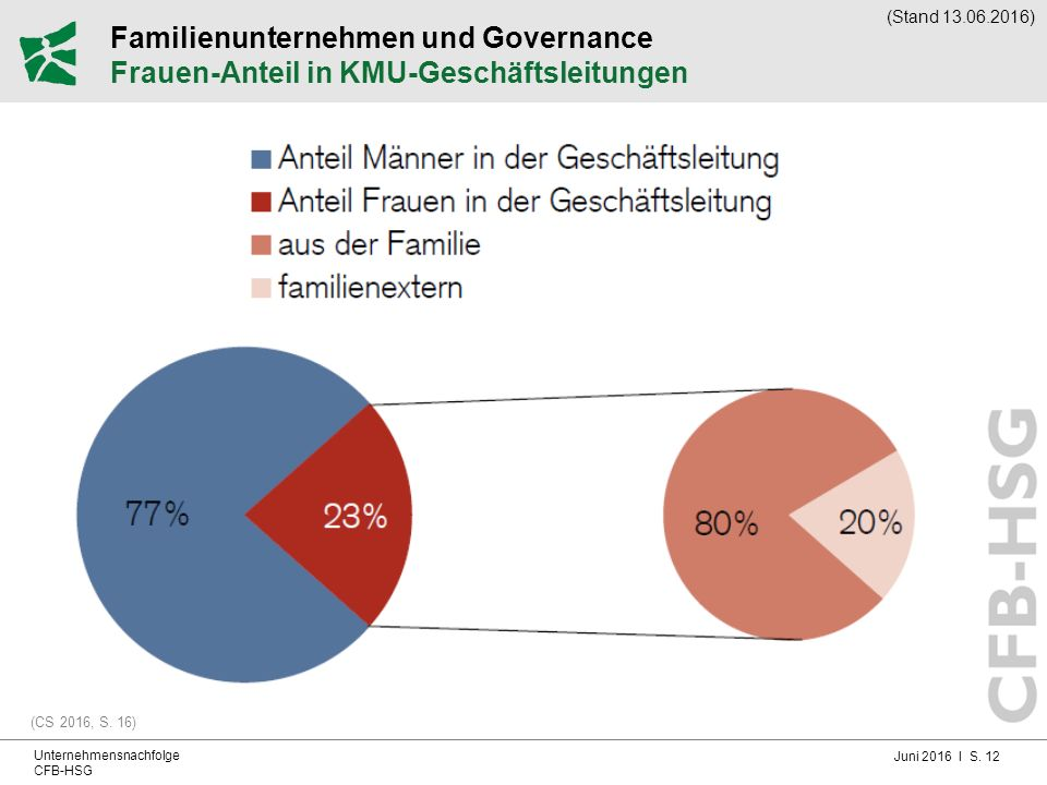 Juni 2016 I S. 12 Unternehmensnachfolge CFB-HSG Familienunternehmen und Governance Frauen-Anteil in KMU-Geschäftsleitungen (CS 2016, S. 16) (Stand 13.