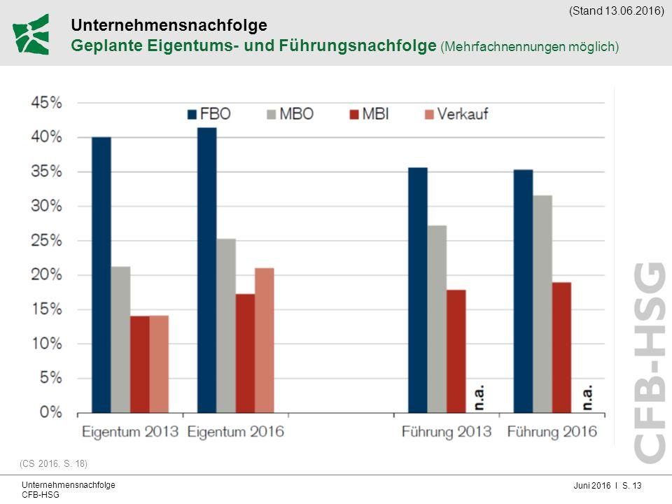 Juni 2016 I S. 13 Unternehmensnachfolge CFB-HSG Unternehmensnachfolge Geplante Eigentums- und Führungsnachfolge (Mehrfachnennungen möglich) (CS 2016,