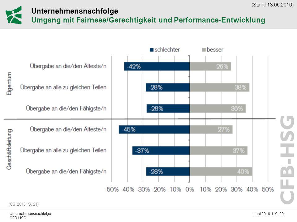 Juni 2016 I S. 20 Unternehmensnachfolge CFB-HSG Unternehmensnachfolge Umgang mit Fairness/Gerechtigkeit und Performance-Entwicklung (CS 2016, S. 21) (
