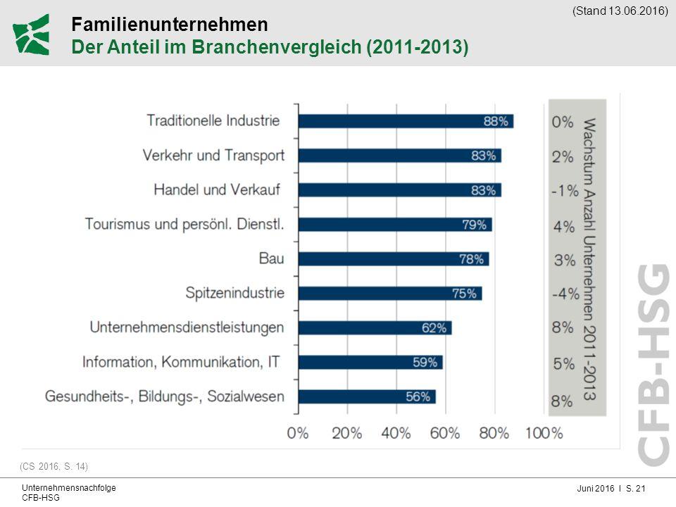 Juni 2016 I S. 21 Unternehmensnachfolge CFB-HSG Familienunternehmen Der Anteil im Branchenvergleich (2011-2013) (CS 2016, S. 14) (Stand 13.06.2016)