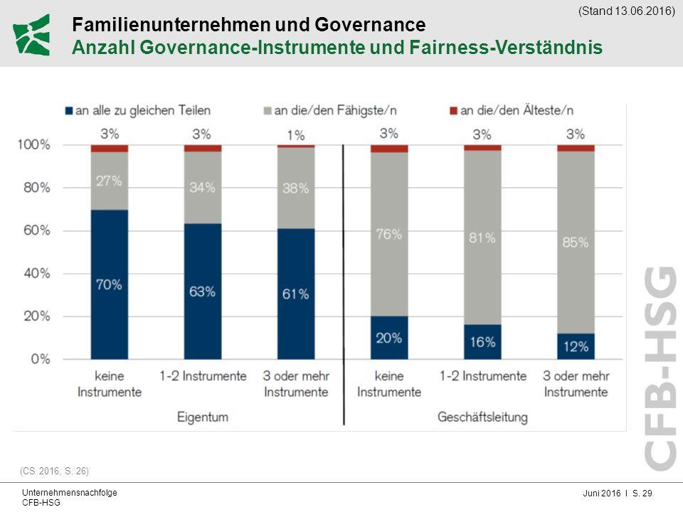 Juni 2016 I S. 29 Unternehmensnachfolge CFB-HSG Familienunternehmen und Governance Anzahl Governance-Instrumente und Fairness-Verständnis (CS 2016, S.
