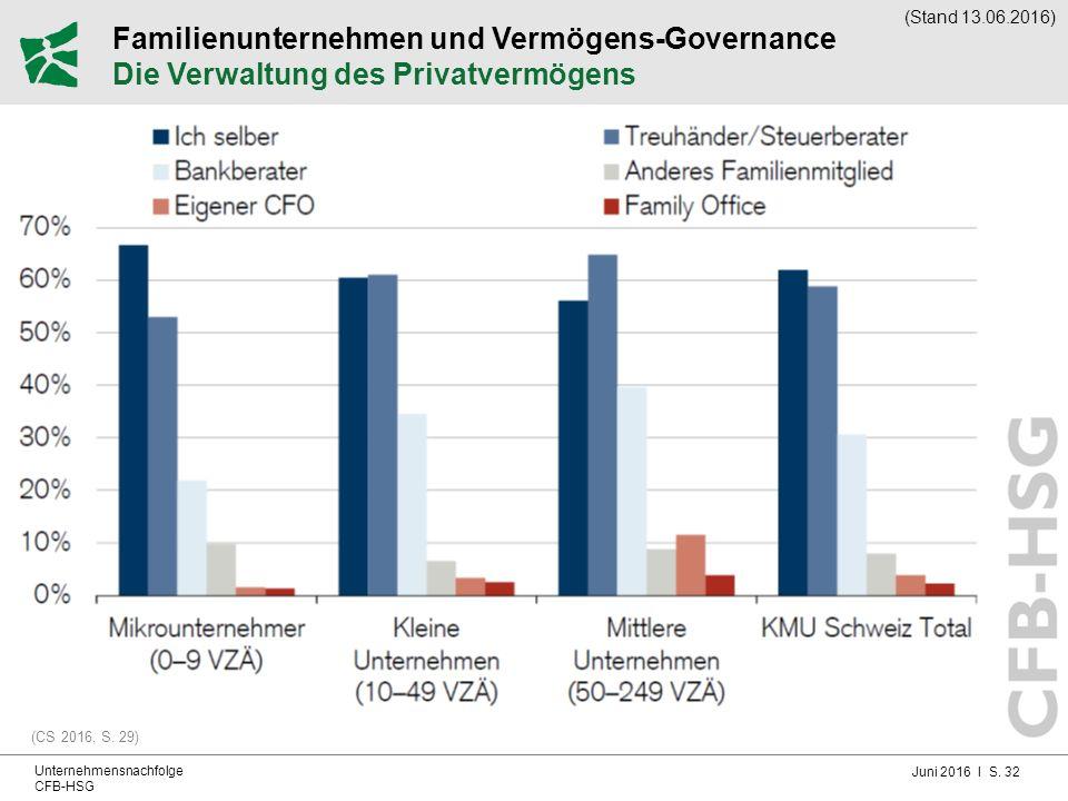 Juni 2016 I S. 32 Unternehmensnachfolge CFB-HSG Familienunternehmen und Vermögens-Governance Die Verwaltung des Privatvermögens (CS 2016, S. 29) (Stan