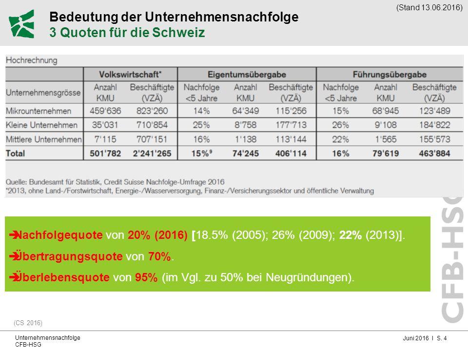 Juni 2016 I S. 4 Unternehmensnachfolge CFB-HSG Bedeutung der Unternehmensnachfolge 3 Quoten für die Schweiz (CS 2016)  Nachfolgequote von 20% (2016)