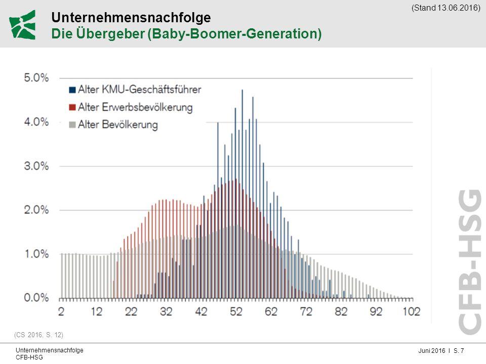Juni 2016 I S. 7 Unternehmensnachfolge CFB-HSG Unternehmensnachfolge Die Übergeber (Baby-Boomer-Generation) (CS 2016, S. 12) (Stand 13.06.2016)