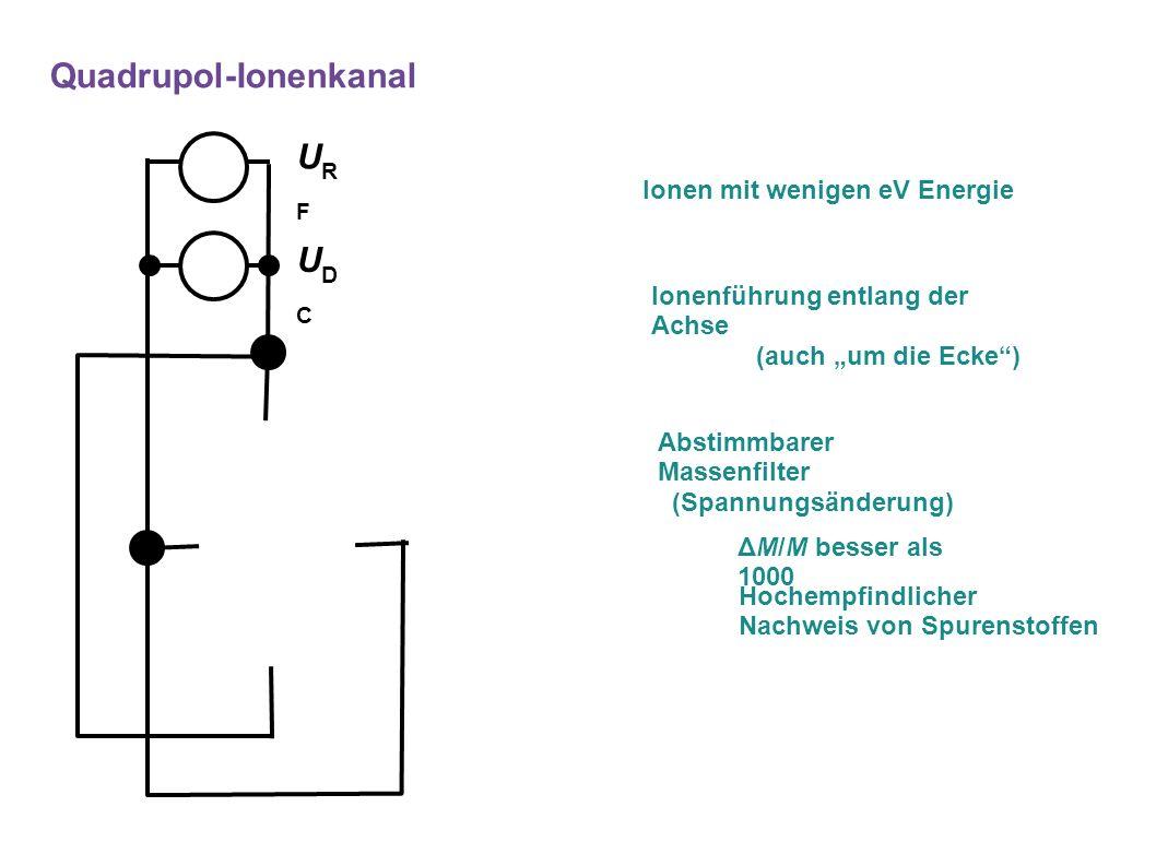"""URFURF UDCUDC Ionen mit wenigen eV Energie Abstimmbarer Massenfilter (Spannungsänderung) Quadrupol-Ionenkanal Ionenführung entlang der Achse (auch """"um die Ecke ) ΔM/M besser als 1000 Hochempfindlicher Nachweis von Spurenstoffen"""