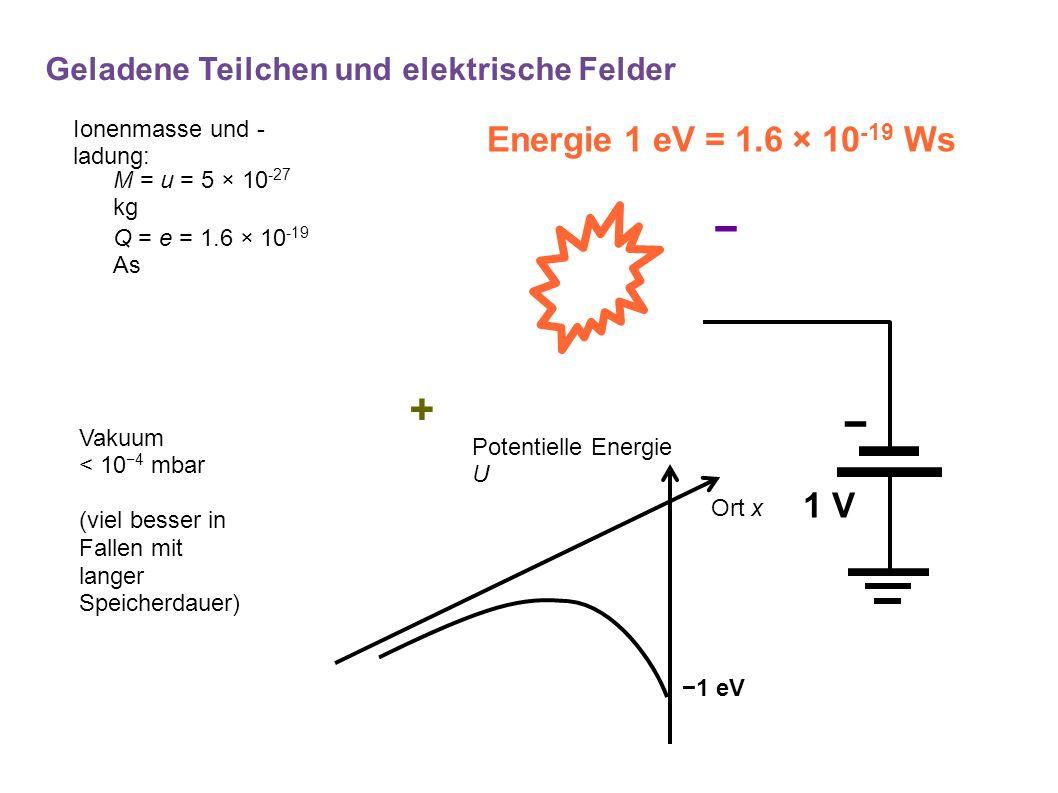 − − 1 V Energie 1 eV = 1.6 × 10 -19 Ws + Potentielle Energie U Ort x −1 eV Geladene Teilchen und elektrische Felder M = u = 5 × 10 -27 kg Q = e = 1.6 × 10 -19 As Vakuum < 10 −4 mbar (viel besser in Fallen mit langer Speicherdauer) Ionenmasse und - ladung: