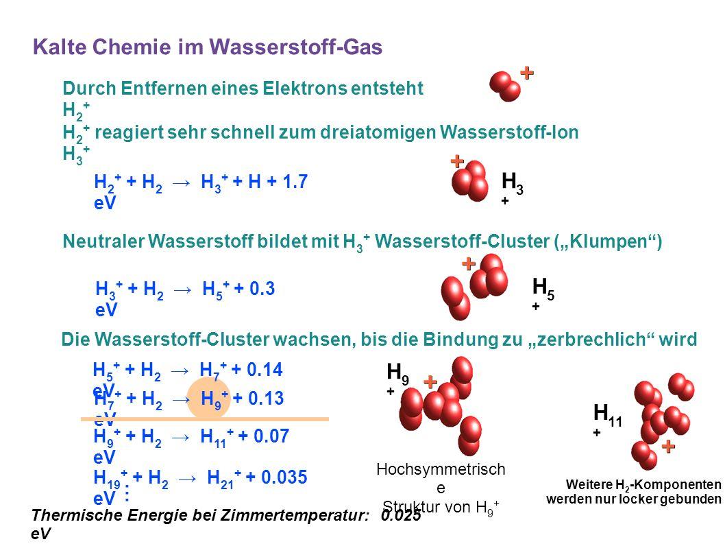 Kalte Chemie im Wasserstoff-Gas H 2 + + H 2 → H 3 + + H + 1.7 eV H 5 + + H 2 → H 7 + + 0.14 eV H 7 + + H 2 → H 9 + + 0.13 eV H 19 + + H 2 → H 21 + + 0.035 eV...