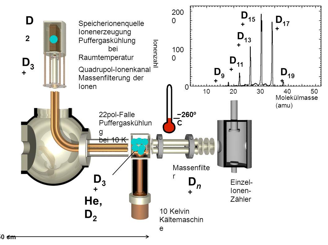 Speicherionenquelle Ionenerzeugung Puffergaskühlung bei Raumtemperatur Quadrupol-Ionenkanal Massenfilterung der Ionen 22pol-Falle Puffergaskühlun g bei 10 K 10 Kelvin Kältemaschin e Massenfilte r Einzel- Ionen- Zähler D3+D3+ Dn+Dn+ D3+D3+ D2D2 He, D 2 D9+D9+ D 11 + D 13 + D 15 + D 17 + D 19 + D9+D9+ D 11 + D 13 + D 15 + D 17 + D 19 + 1020304050 100 0 200 0 0 Molekülmasse (amu) Ionenzahl −260º C 50 cm