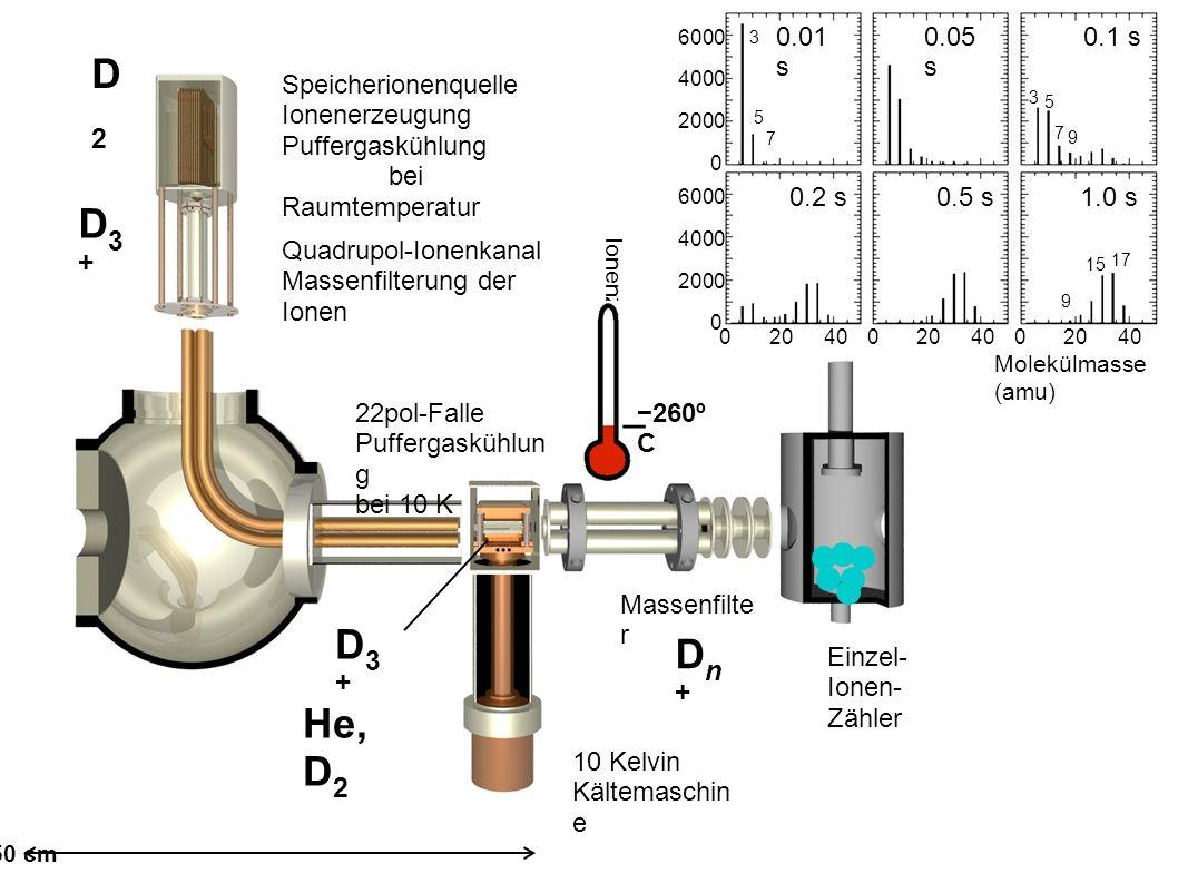 Speicherionenquelle Ionenerzeugung Puffergaskühlung bei Raumtemperatur Quadrupol-Ionenkanal Massenfilterung der Ionen 22pol-Falle Puffergaskühlun g bei 10 K 10 Kelvin Kältemaschin e Massenfilte r Einzel- Ionen- Zähler D3+D3+ Dn+Dn+ D3+D3+ D2D2 He, D 2 2040 02040 02040 0 2000 4000 6000 0 2000 4000 6000 0 Molekülmasse (amu) Ionenzahl 0.01 s 0.05 s 0.1 s 1.0 s0.5 s0.2 s 3 5 7 3 5 7 9 15 9 17 −260º C 50 cm