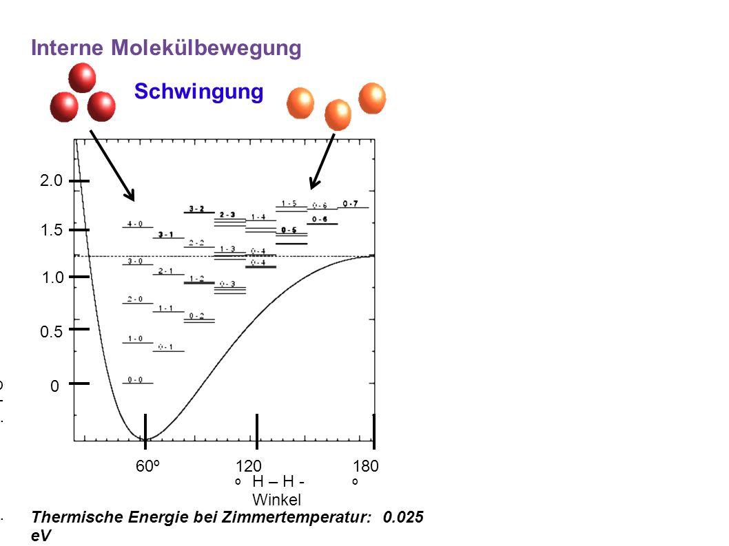 60º 180 º 120 º 0.5 1.5 1.0 0 2.0 H – H - Winkel Schwingungsenergie (eV) Interne Molekülbewegung Schwingung Thermische Energie bei Zimmertemperatur: 0.025 eV