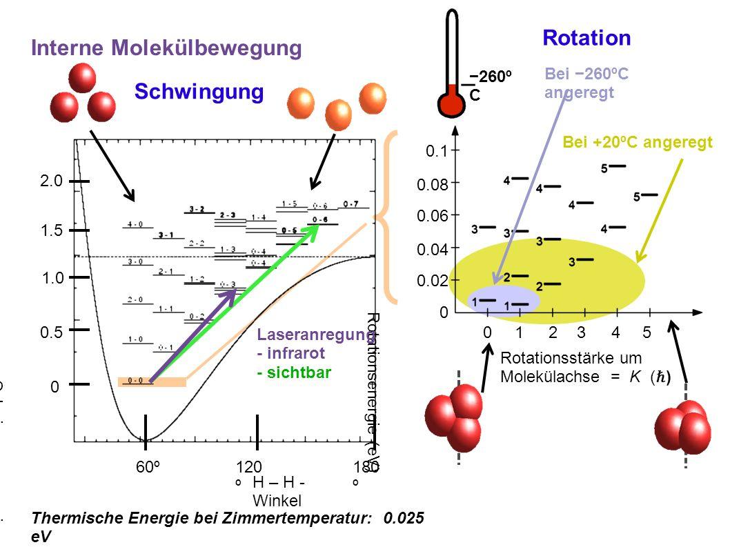 60º 180 º 120 º 0.5 1.5 1.0 0 2.0 H – H - Winkel Schwingungsenergie (eV) 0.02 0.04 0.06 0.08 0.1 0 0 1 2 3 4 5 Rotationsenergie (eV) Rotationsstärke um Molekülachse = K ( ℏ ) Bei −260ºC angeregt Bei +20ºC angeregt −260º C Rotation Interne Molekülbewegung Schwingung Thermische Energie bei Zimmertemperatur: 0.025 eV Laseranregung - infrarot - sichtbar