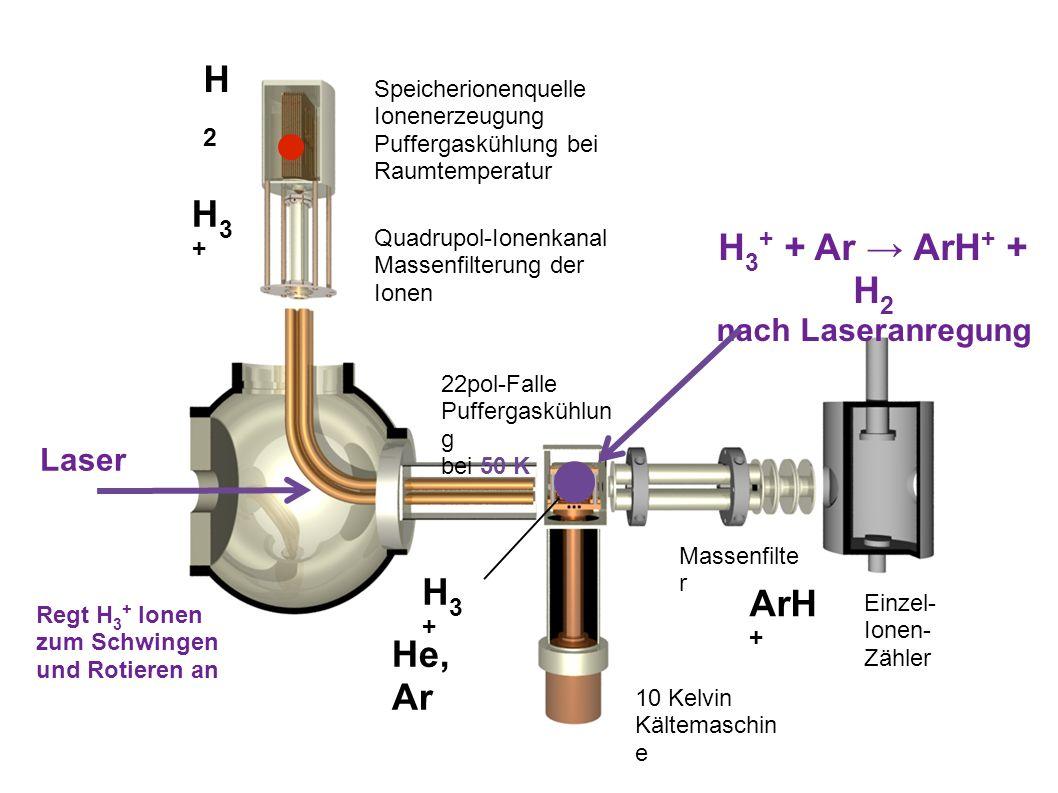 Speicherionenquelle Ionenerzeugung Puffergaskühlung bei Raumtemperatur Quadrupol-Ionenkanal Massenfilterung der Ionen 22pol-Falle Puffergaskühlun g bei 50 K 10 Kelvin Kältemaschin e Massenfilte r Einzel- Ionen- Zähler H3+H3+ ArH + H 3 + + Ar → ArH + + H 2 nach Laseranregung Laser Regt H 3 + Ionen zum Schwingen und Rotieren an H3+H3+ H2H2 He, Ar