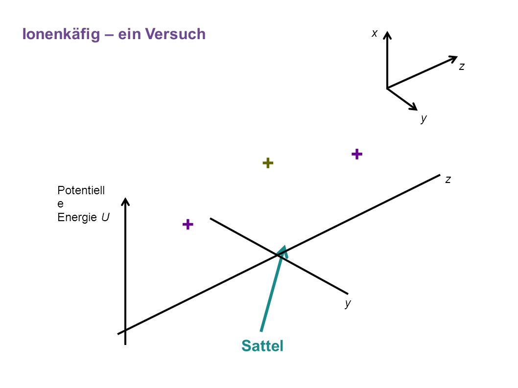 + + + Ionenkäfig – ein Versuch Sattel z x y Potentiell e Energie U z y