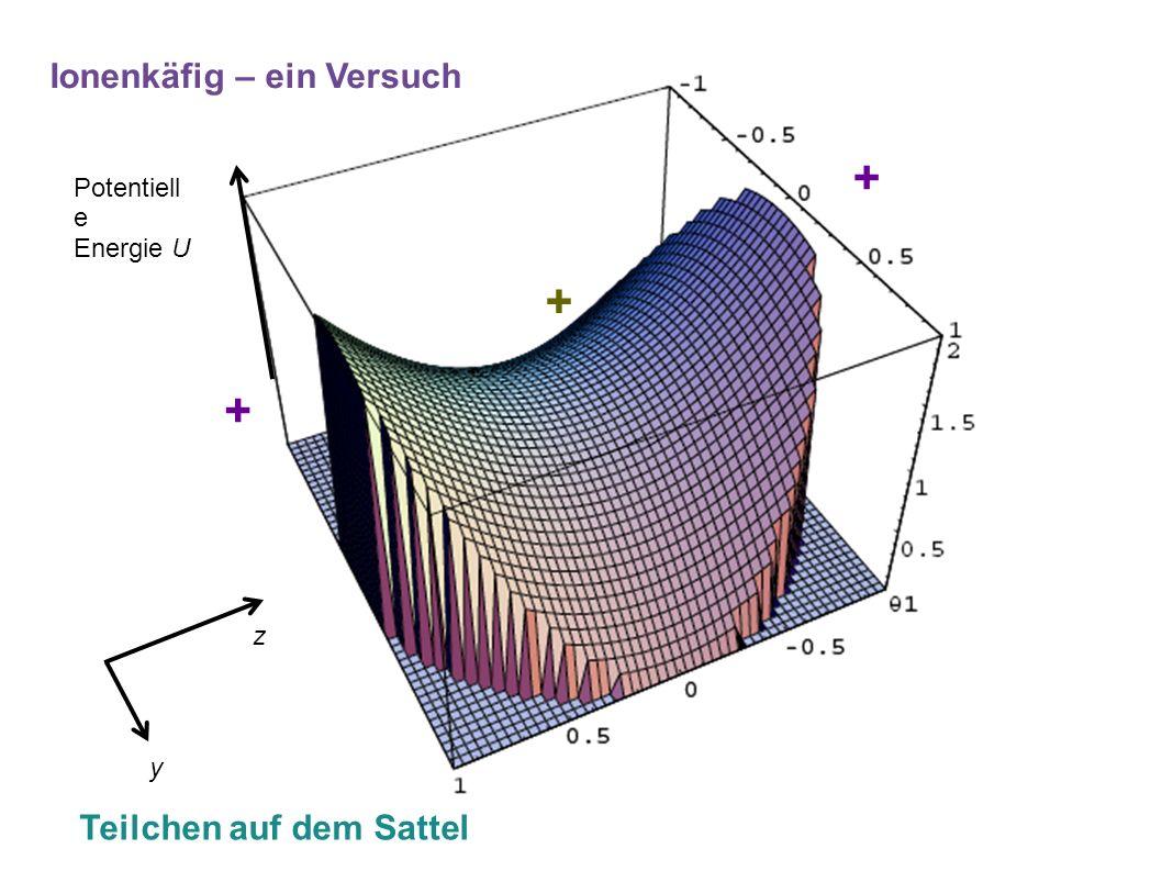 + + + Ionenkäfig – ein Versuch Teilchen auf dem Sattel Potentiell e Energie U z y