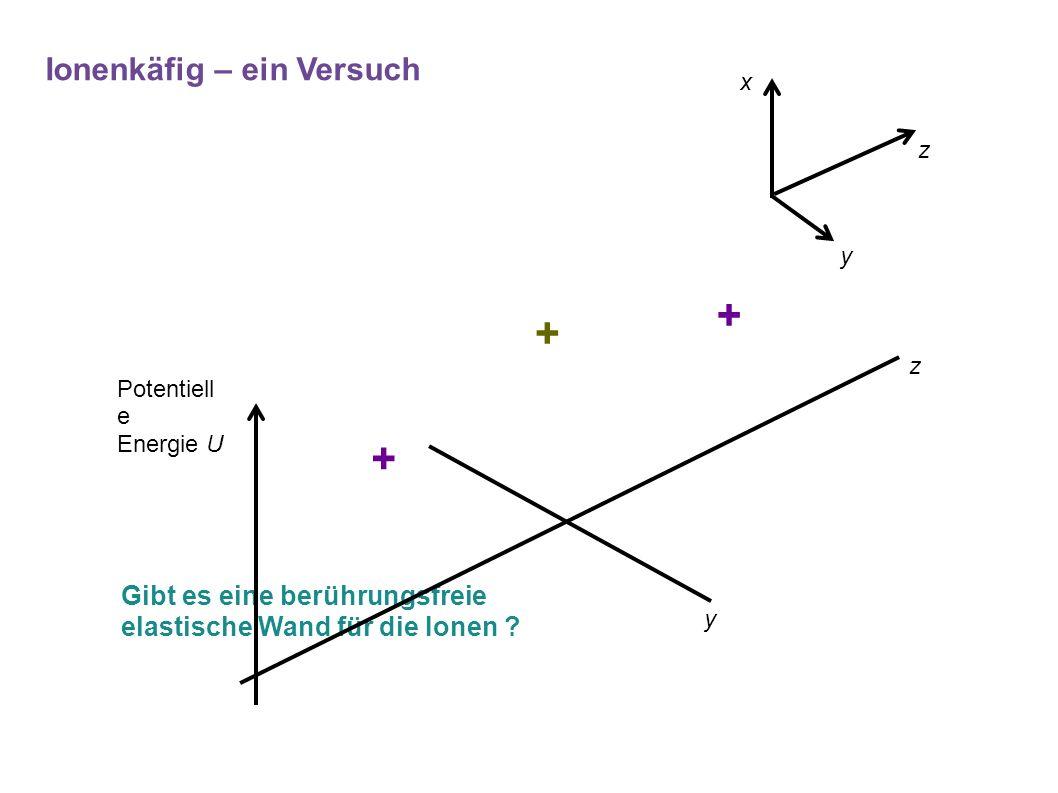 + + + z x y Gibt es eine berührungsfreie elastische Wand für die Ionen ? Ionenkäfig – ein Versuch Potentiell e Energie U z y