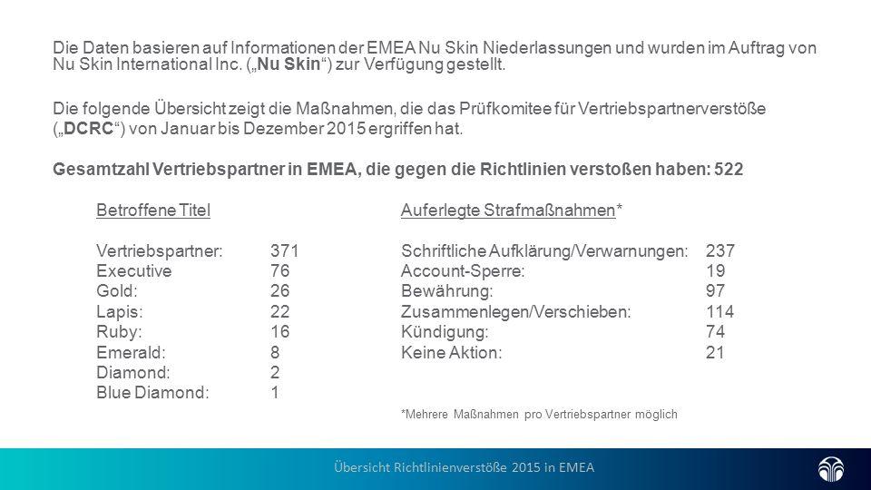 Die Daten basieren auf Informationen der EMEA Nu Skin Niederlassungen und wurden im Auftrag von Nu Skin International Inc.