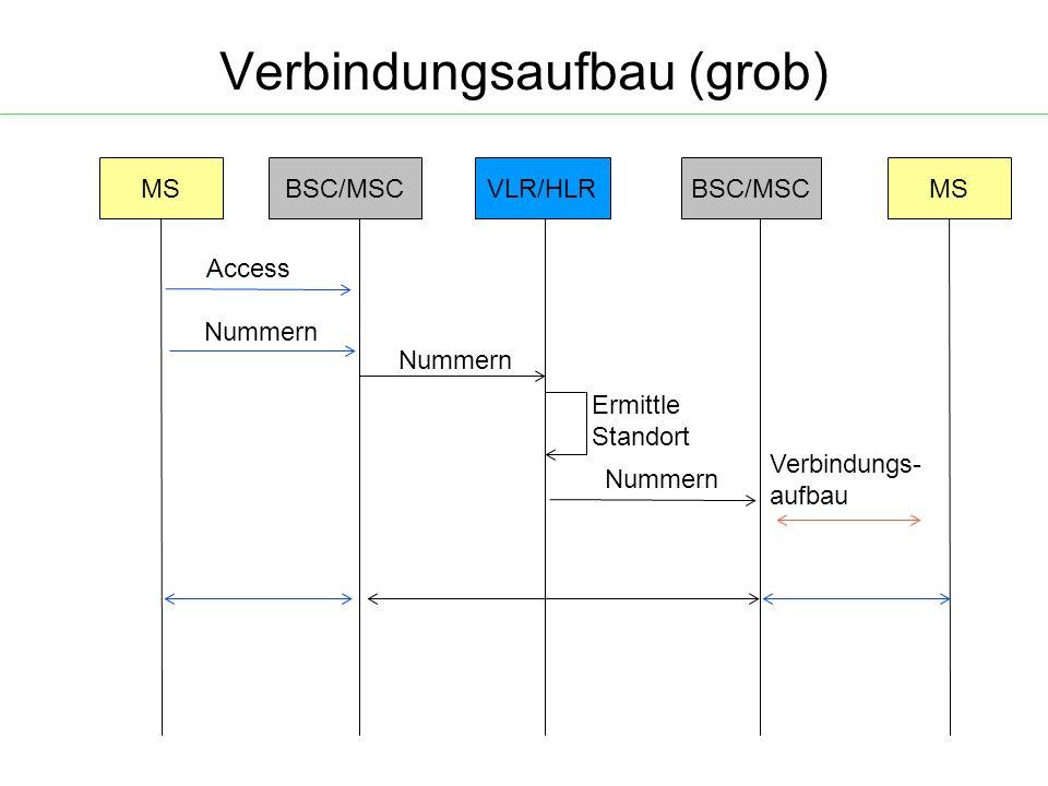 Verbindungsaufbau (grob) MSBSC/MSCVLR/HLRMSBSC/MSC Access Nummern Ermittle Standort Nummern Verbindungs- aufbau