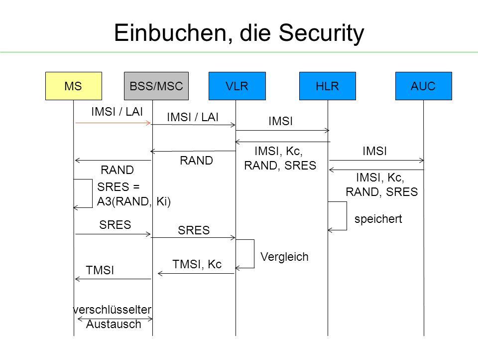 Einbuchen, die Security MSBSS/MSCHLRAUC IMSI / LAI VLR IMSI / LAI IMSI IMSI, Kc, RAND, SRES IMSI IMSI, Kc, RAND, SRES speichert RAND SRES = A3(RAND, Ki) SRES Vergleich TMSI, Kc TMSI verschlüsselter Austausch