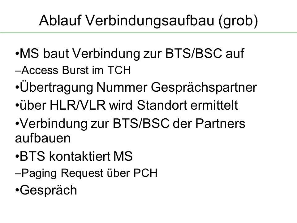 Ablauf Verbindungsaufbau (grob) MS baut Verbindung zur BTS/BSC auf – Access Burst im TCH Übertragung Nummer Gesprächspartner über HLR/VLR wird Standort ermittelt Verbindung zur BTS/BSC der Partners aufbauen BTS kontaktiert MS – Paging Request über PCH Gespräch