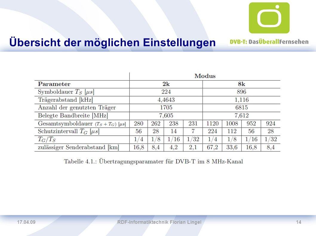 17.04.09RDF-Informatiktechnik Florian Lingel14 Übersicht der möglichen Einstellungen