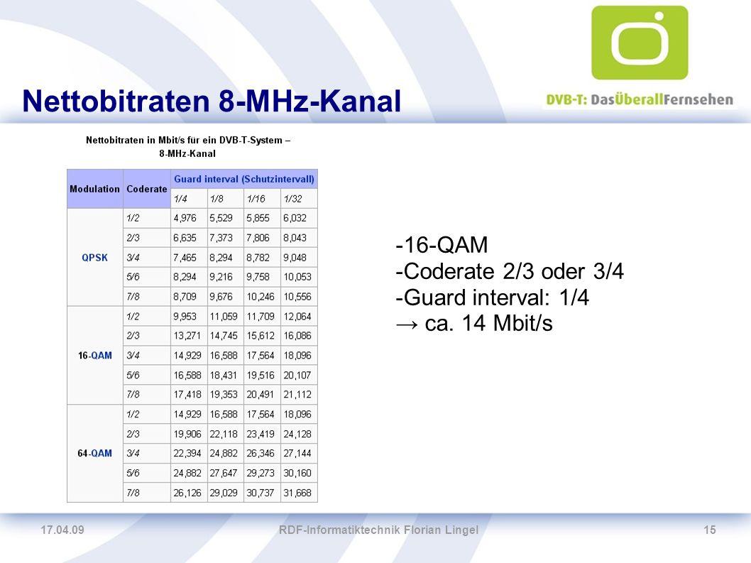 17.04.09RDF-Informatiktechnik Florian Lingel15 Nettobitraten 8-MHz-Kanal -16-QAM -Coderate 2/3 oder 3/4 -Guard interval: 1/4 → ca. 14 Mbit/s