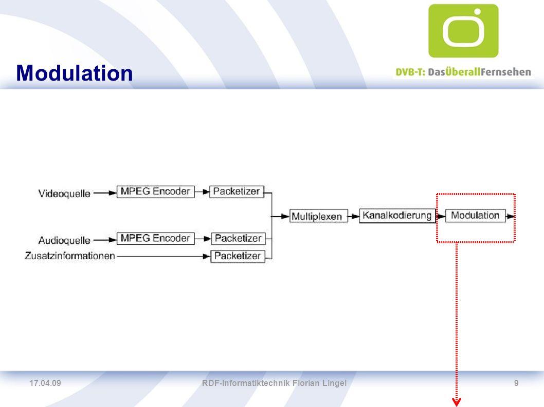 17.04.09RDF-Informatiktechnik Florian Lingel10 Single Frequency Network (SFN) Singnalüberlagerungen Interferenzen Mehrere Sender (Transmitter) Reflektionen
