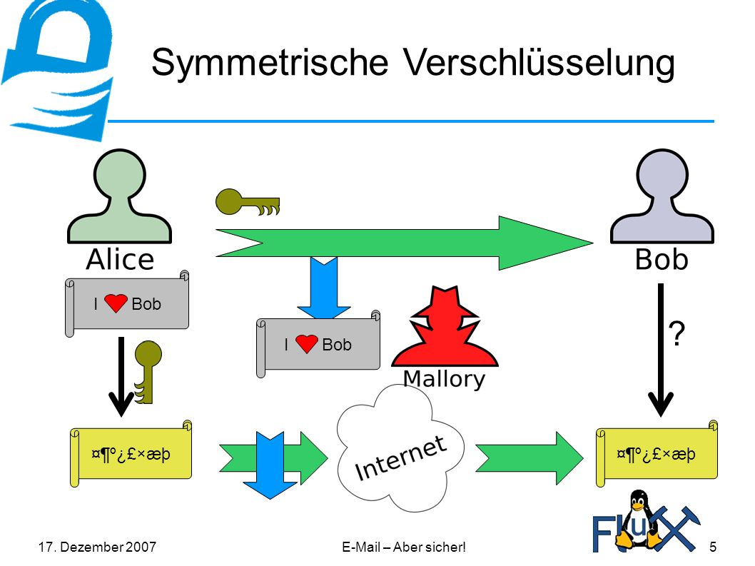 17. Dezember 2007E-Mail – Aber sicher!5 Symmetrische Verschlüsselung I Bob ¤¶º¿£×æþ ? I Bob