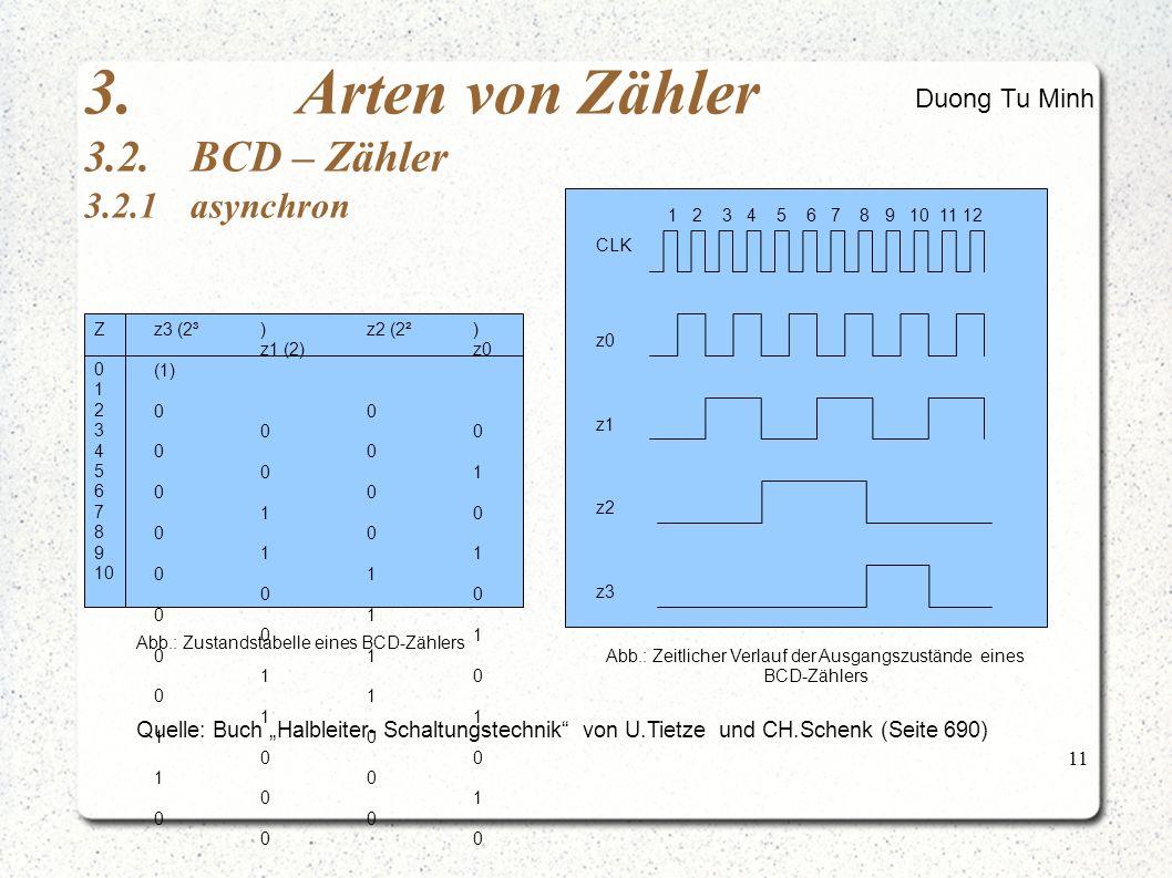 """11 Quelle: Buch """"Halbleiter- Schaltungstechnik von U.Tietze und CH.Schenk (Seite 690) 3.Arten von Zähler 3.2.BCD – Zähler 3.2.1asynchron Duong Tu Minh 1 2 3 4 5 6 7 8 9 10 11 12 CLK z0 z1 z2 z3 z3 (2³)z2 (2²) z1 (2)z0 (1) 00 00 01 00 10 00 11 01 00 01 01 10 01 11 10 00 10 01 00 0 1 2 3 4 5 6 7 8 9 10 Z Abb.: Zustandstabelle eines BCD-Zählers Abb.: Zeitlicher Verlauf der Ausgangszustände eines BCD-Zählers"""