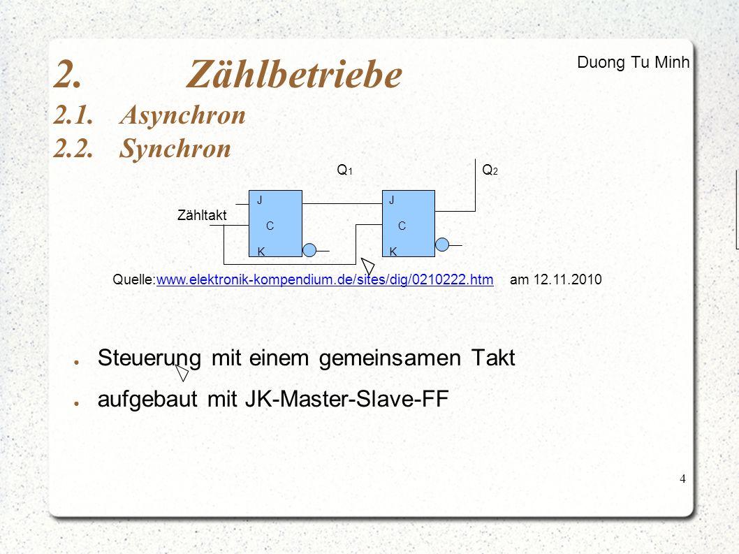 """5 3.Typen von Zähler 3.1.Dualzähler Quelle: Buch """"Halbleiter- Schaltungstechnik von U.Tietze und CH.Schenk (Seite 683) Duong Tu Minh z3 (2³)z2 (2²) z1 (2)z0 (1) 00 00 01 00 10 00 11 01 00 01 01 10 01 11 10 00 10 01 10 10 11 11 00 11 01 11 10 11 00 0 1 2 3 4 5 6 7 8 9 10 11 12 13 14 15 16 Z 1 2 3 4 5 6 7 8 9 CLK z0 z1 z2 z3 Abb.: Zustandstabelle eines Dualzählers Abb.: Zeitlicher Verlauf der Ausgangszustände eines dualen Vorwärtszählers"""